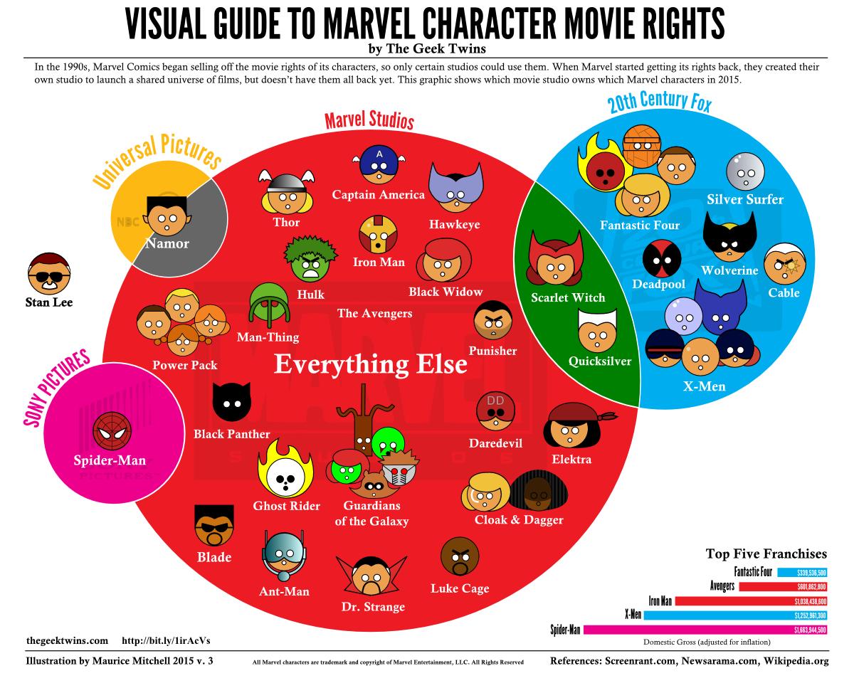 Reparto de los derechos de Marvel entre los distintos estudios de cine